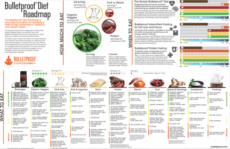 the lazy zone diet health